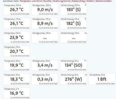 Wetterdaten als Unterlage für die Vorbereitung einer Ballonfahrt